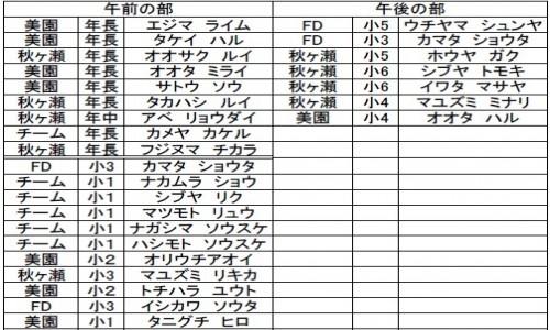 メンバー表1