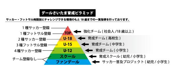 デールピラミッド